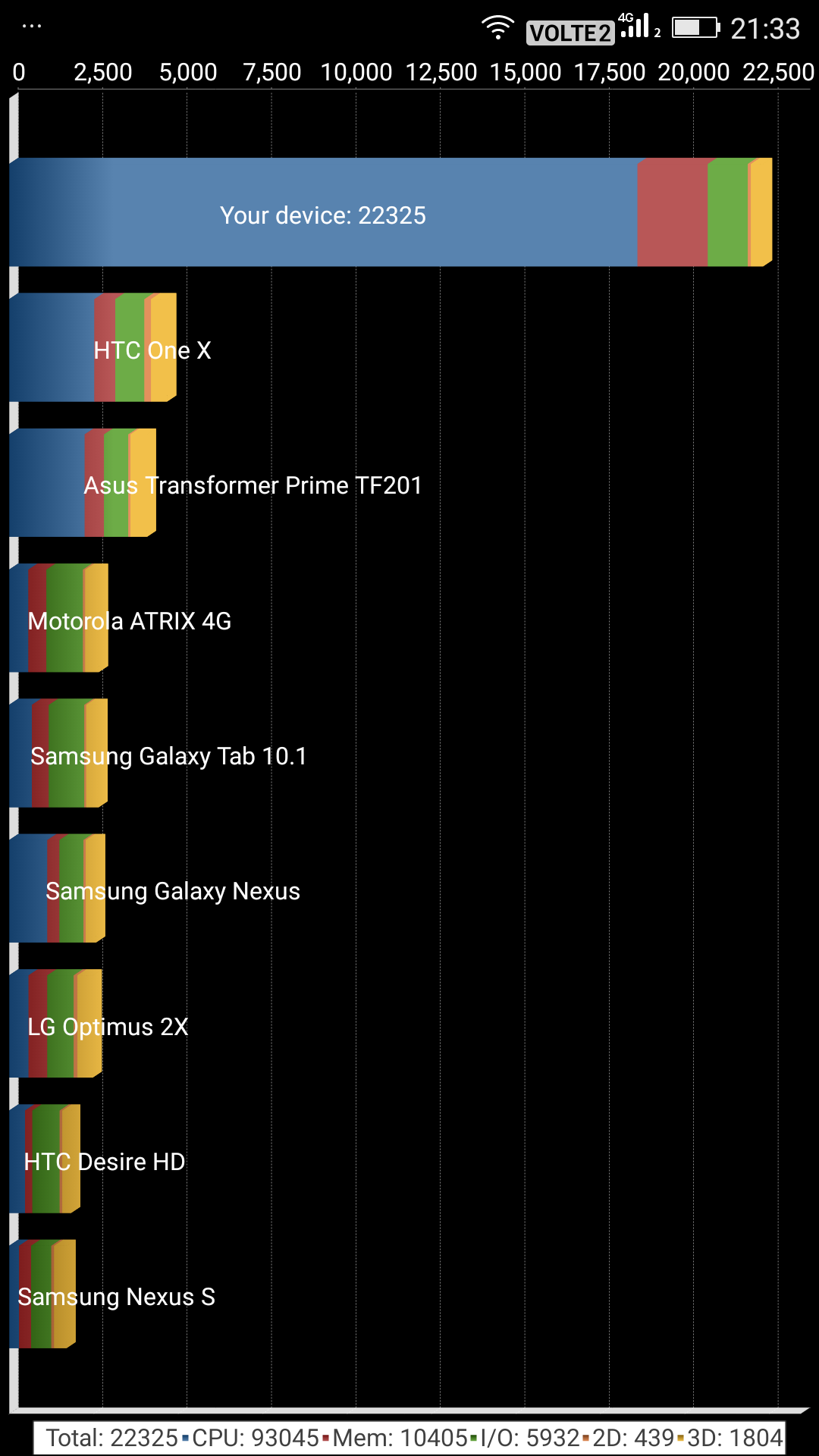 Gionee A1 benchmark